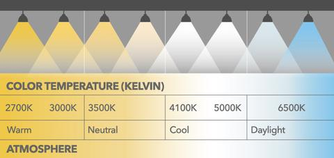 Color Temperature Chart (Kelvin)